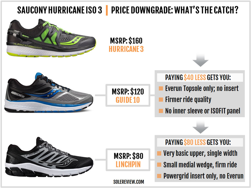 saucony hurricane iso 3 vs guide 10